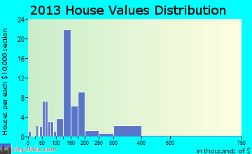 Boydton home values distribution