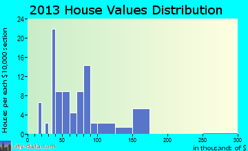 Brodnax home values distribution
