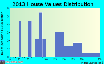 Capron home values distribution