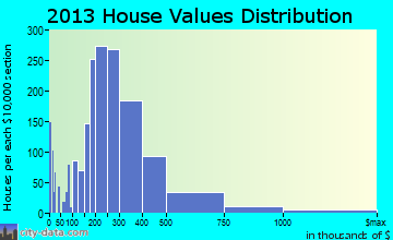 Charlottesville home values distribution
