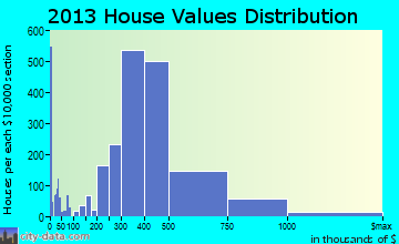 Whittier home values distribution