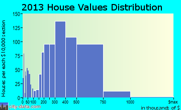 Chantilly home values distribution