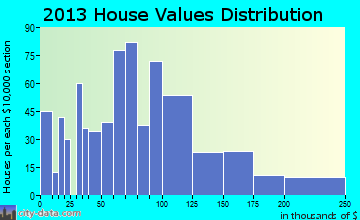 Chase City home values distribution