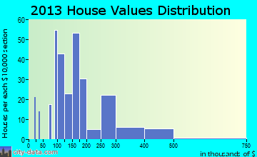 Chatmoss home values distribution