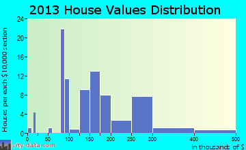 Cheriton home values distribution