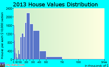 Chesapeake, VA house values