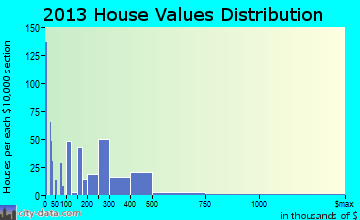 Chincoteague home values distribution