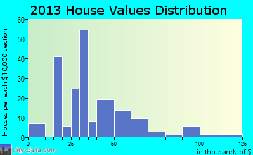 Clinchco home values distribution