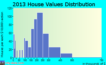 Willowbrook home values distribution