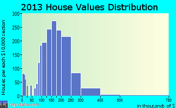 Colonial Heights home values distribution