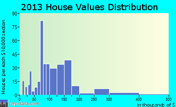 Crewe home values distribution