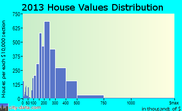 Dale City home values distribution