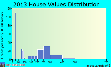 Home value of owner-occupied houses in 2013 in Willow Creek, CA