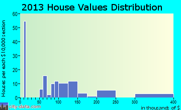 Dillwyn home values distribution