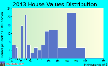 Drakes Branch home values distribution