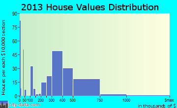 Wilton home values distribution