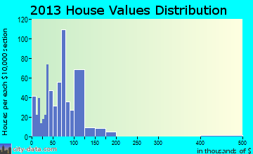 Emory-Meadow View home values distribution