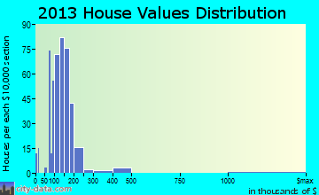 Ettrick home values distribution