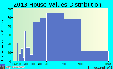 Falls Church home values distribution