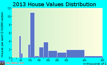 Fincastle home values distribution