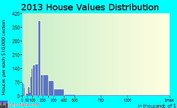 Front Royal home values distribution