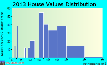 Gloucester Courthouse home values distribution