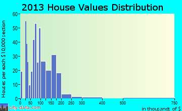 Gretna home values distribution