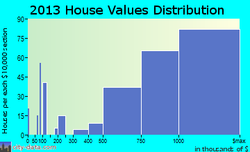 Great Falls home values distribution