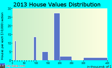 Greenville, VA house values