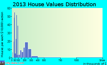 Grundy home values distribution