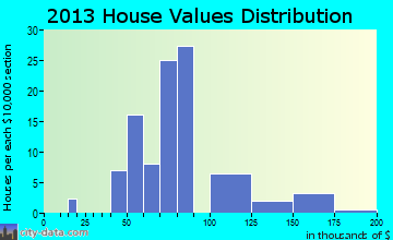Hallwood home values distribution