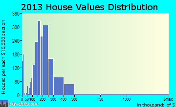 Harrisonburg home values distribution