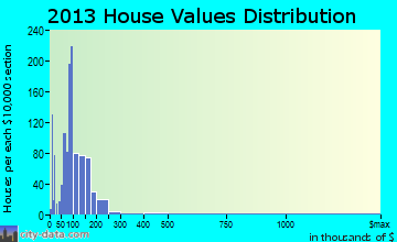 Winton home values distribution