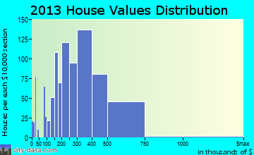 Herndon home values distribution