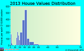 Highland Springs home values distribution