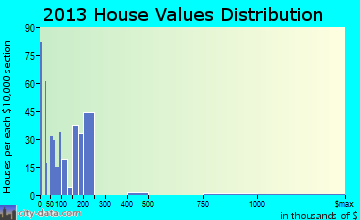 Wofford Heights home values distribution