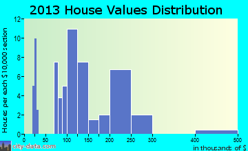 Ivor home values distribution