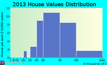 Woodacre home values distribution