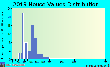 Keysville home values distribution
