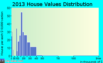 Kilmarnock home values distribution