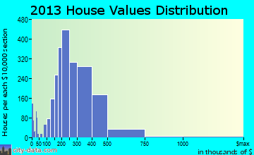 Lake Ridge home values distribution