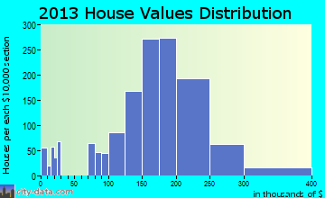 Laurel home values distribution