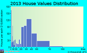 Woodcrest home values distribution