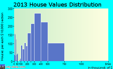 Leesburg home values distribution
