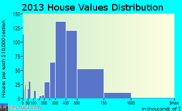 Lincolnia home values distribution