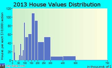 Luray home values distribution