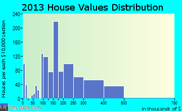 Manassas Park home values distribution