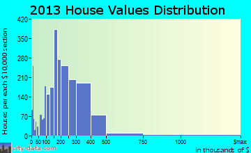 Manassas home values distribution