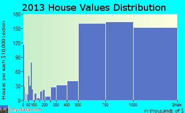 McLean home values distribution