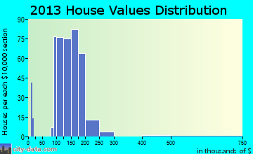 Matoaca home values distribution